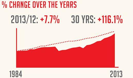 The Twelve Days of Christmas zijn een stuk duurder geworden [infographic]