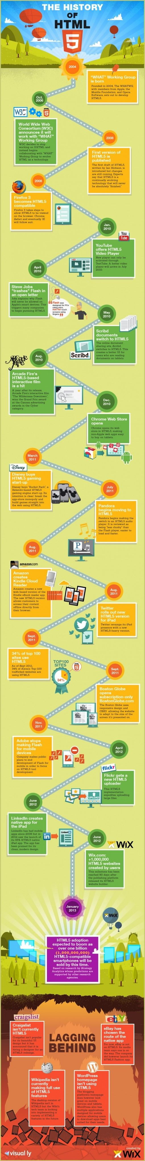 TheHistoryofHTML5
