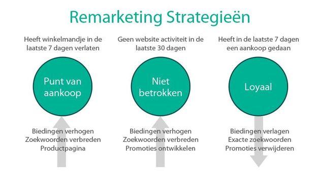 THREE_remarketing_strategieen_dutch