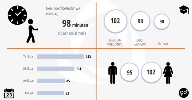 Tijd social media per dag