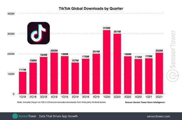 TikTok-Downloads