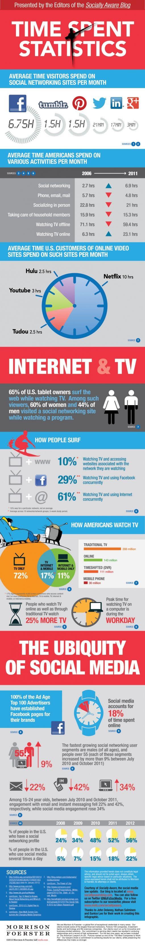 time-on-social-media