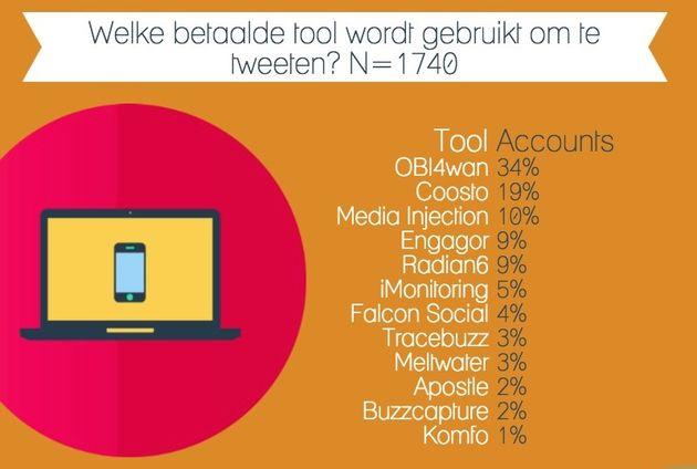 Toolgebruik door Nederlandse webcare accounts