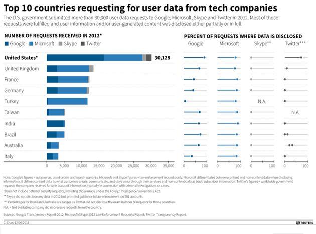 Top 10 landen die de meeste gebruikers-gegevens opvragen bij techbedrijven