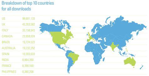 Top 10 met landen waar BitTorrent het populairst is