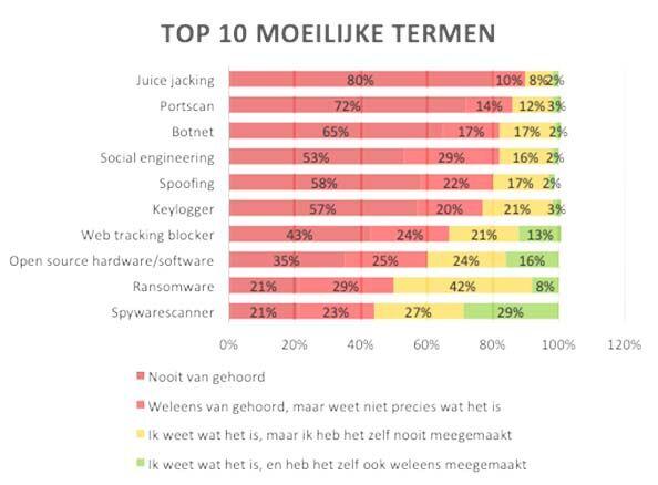 top-10-termen