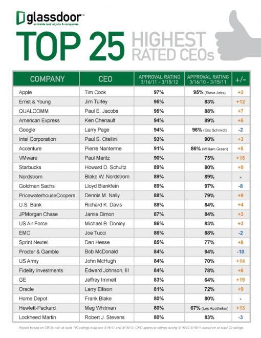 top-25-ceos