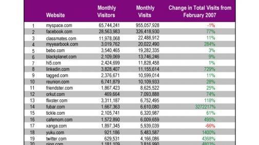 Top Social Networks