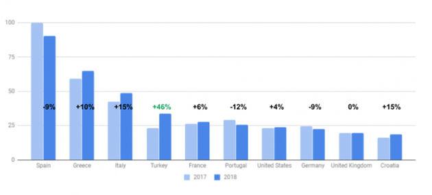 Google Travel Monitor toont de meest gezochte vakantiebestemmingen