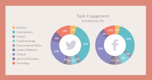 Topic engagement