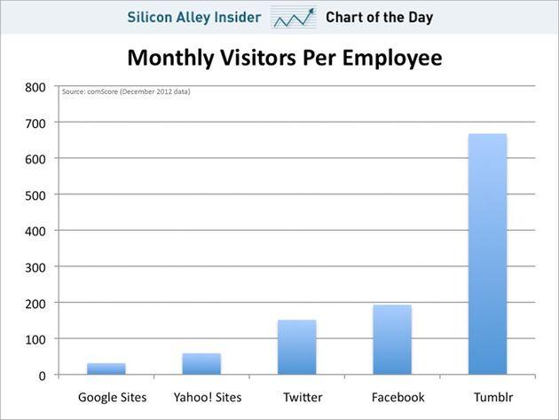 Tumblr: 700.000 bezoekers per medewerker