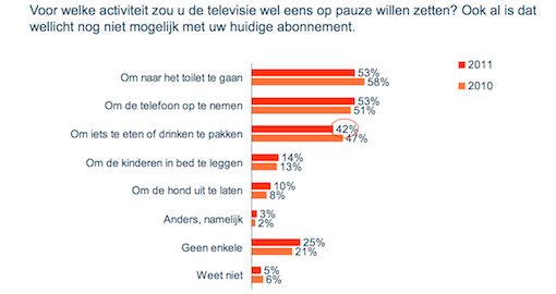 TV kijken : 37% van de Nederlanders zet de TV op pauze