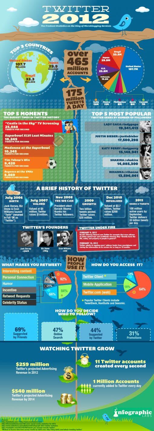 twitter-2012-statistics