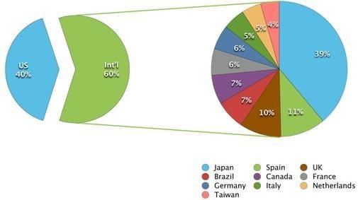Twitter 60% traffic buiten de VS