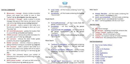 Twitter Cheat Sheet [Download]