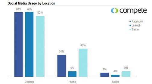 Twitter een stuk mobieler dan Facebook en LinkedIn