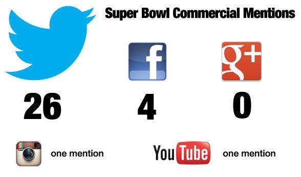 Twitter genoemd in 50% van alle Super Bowl commercials, Facebook in 8% en Google+ niet