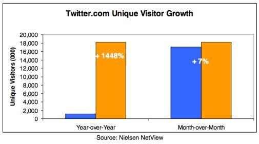 Twitter groeit met 1.448% en nu?