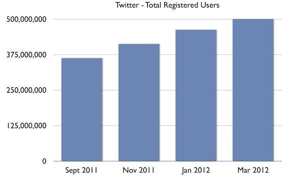 Twitter onderweg naar 500 miljoen accounts maar hoeveel zijn er actief?