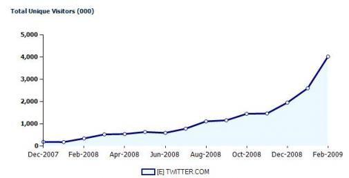 Twittermania: 'Tweexplosie in 2009'