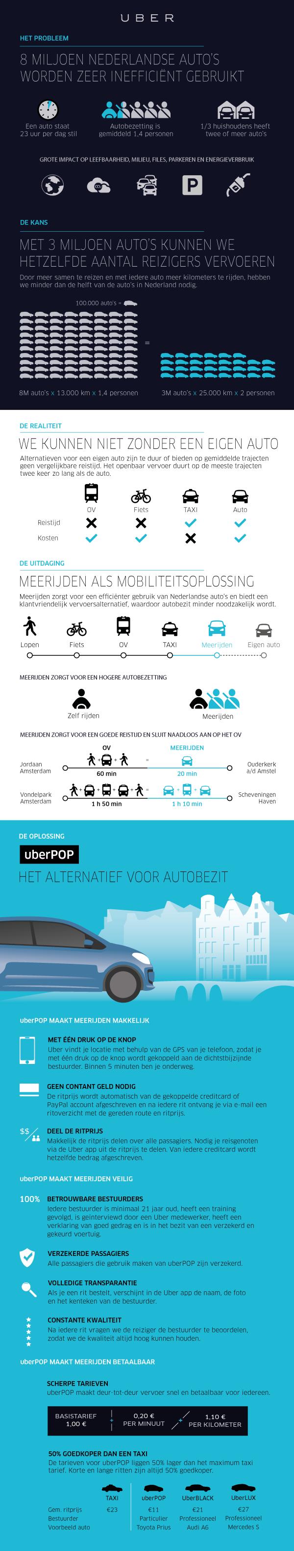 uberPOP-infographic