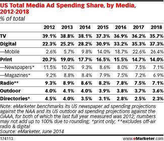 Uitgaven aan mobiele advertenties stijgen dit jaar met 83% in de VS