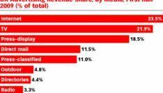 UK eerste economie waar Internet TV heeft verslagen