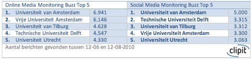 Universiteiten 'a-social'