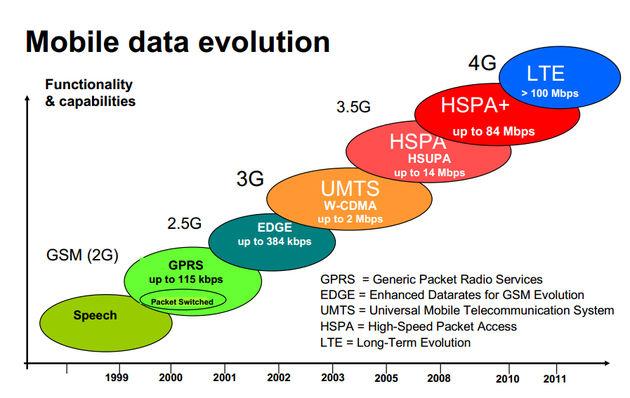 Van 1G tot 4G in 30 jaar