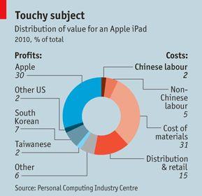 Van iedere verkochte iPad gaat maar 2% naar China