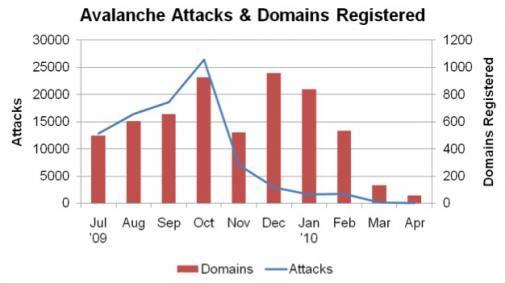 Veel phishing-aanvallen komen van dezelfde groep