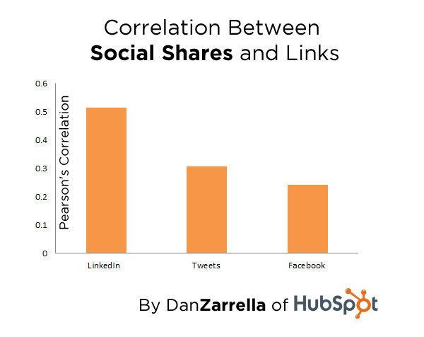 Verband tussen delen via social media en SEO-links