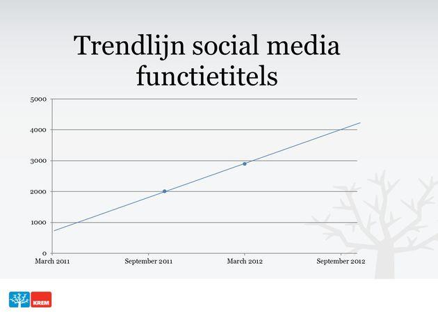 Verdubbeling aantal Social Media functies in 2012