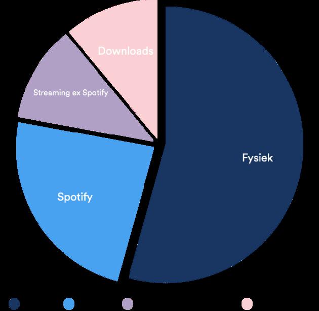 Verhouding-muziekomzet-in-Nederland