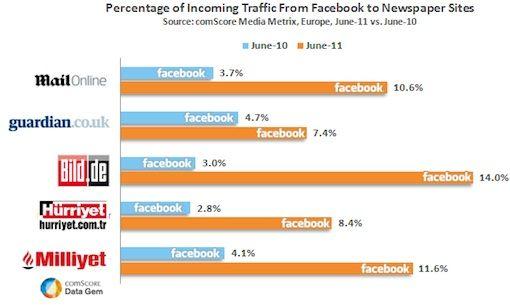 Verkeer van Facebook naar nieuwsbladensites verdubbeld