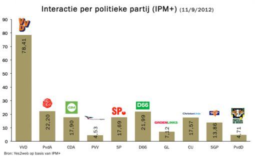 verkiezinge2012_interactie_perpartij