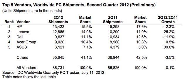 Verkoop pc's loopt terug: komt dit door tablets?