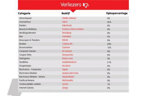 Verliezers-top201