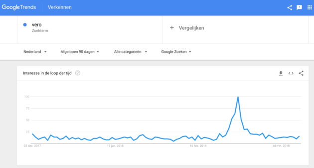 vero-google-trends