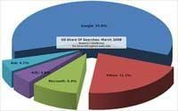 Verrassing! Google stijgt nog steeds in VS