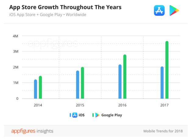 verschil-app-stores