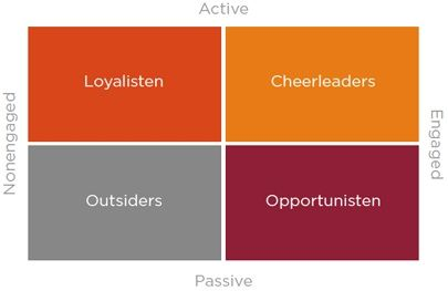 Vier nieuwe typen social media consumenten