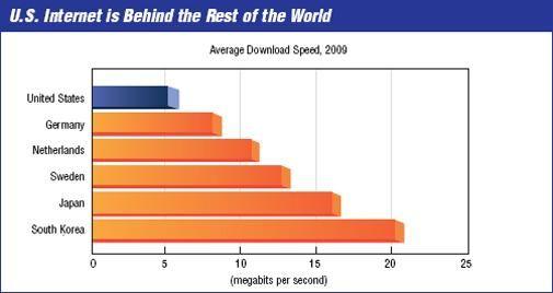 Vierde qua internet snelheid