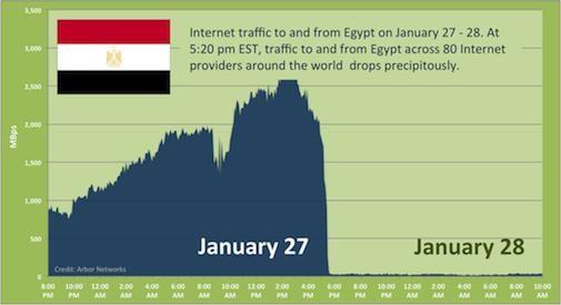 Visualisatie van hoe het internet plat ging in Egypte