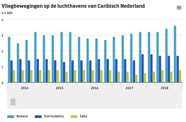 Vliegbewegingen Caribisch Nederland