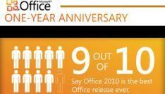 Volgens Microsoft is Office 2010 snelst verkopende versie