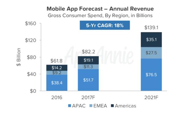 voorspelling-app-downloads