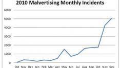 Vorig jaar zijn er meer dan 10 miljard geinfecteerde display ads weergegeven
