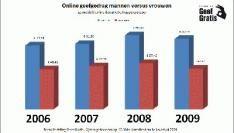 Vrouwen minder vrijgevig online sinds de kredietcrisis