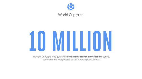 VS - Portugal: Meer dan 10 miljoen mensen hadden 20 miljoen Facebook-interacties